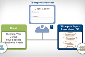 Thompson Myers & Associates